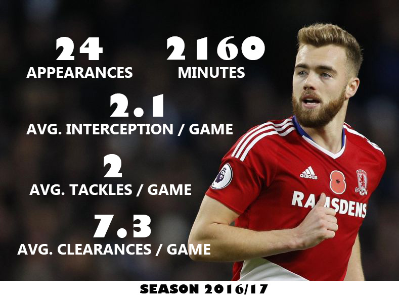 Calum_Chambers_middlesbrough