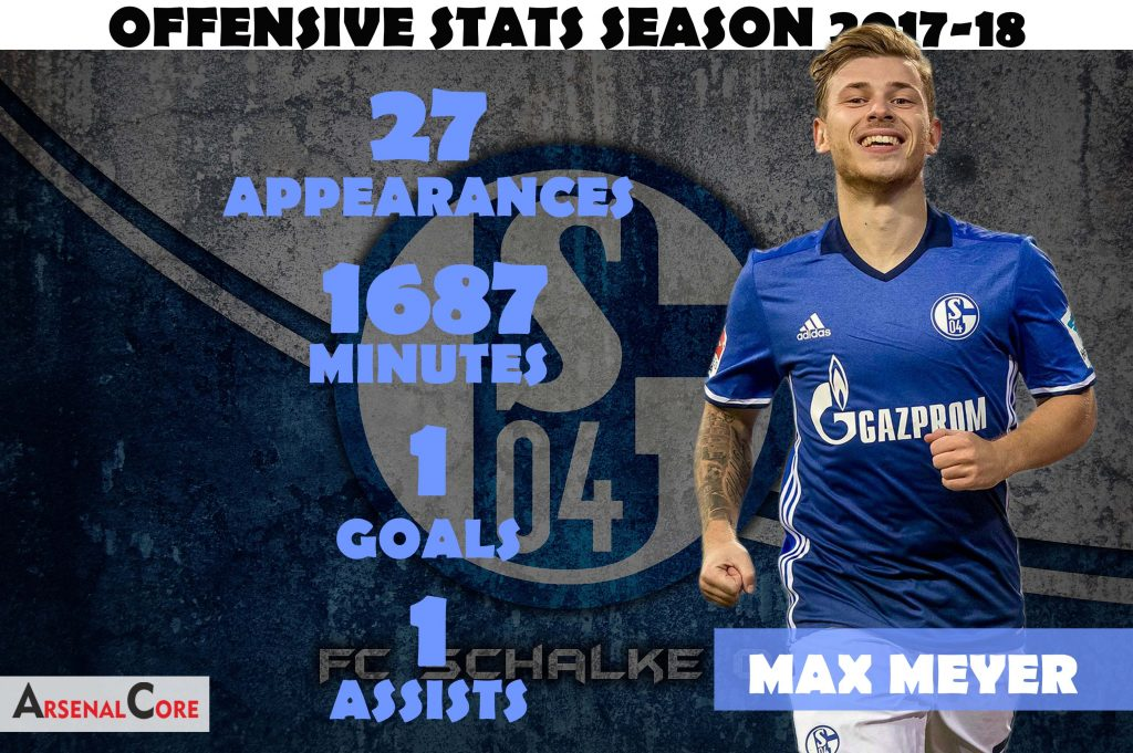 MAX-MEYER-OFFENSIVE-STATS-2017-18
